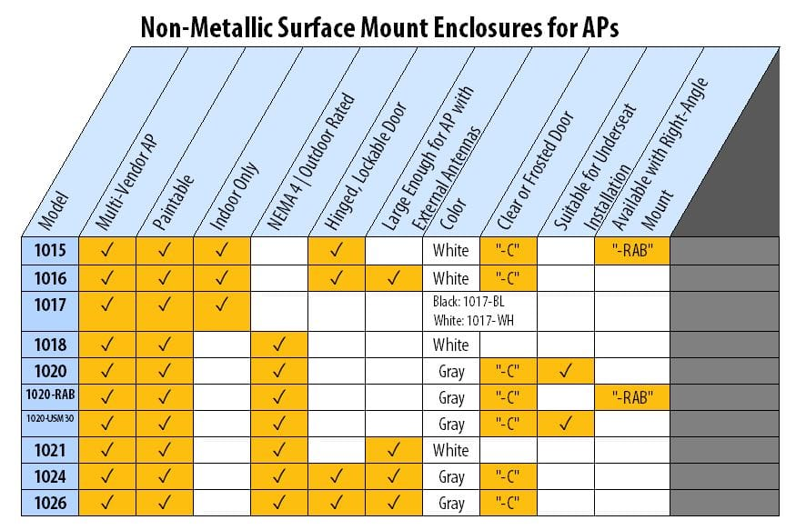 Oberon Product Guide--Non-Metallic-Surface-Mount-Enclosures