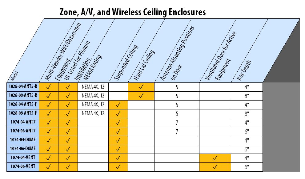 Oberon Product Guide--Ceiling-Data-Comm-Enclosures